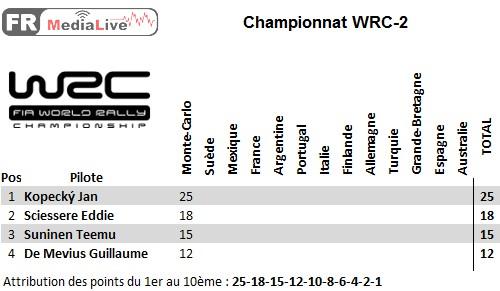 classement WRC-2 - epreuve 1 Monte-Carlo.jpg