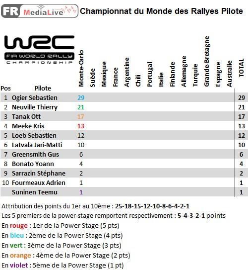 classement WRC Pilote - epreuve 1 Monte-Carlo.jpg