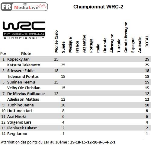classement WRC-2 - epreuve 2 Suede.jpg