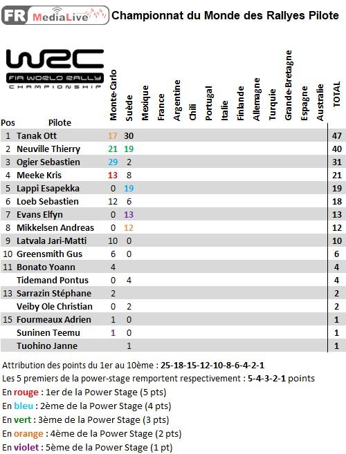 classement WRC Pilote - epreuve 2 Suede.jpg