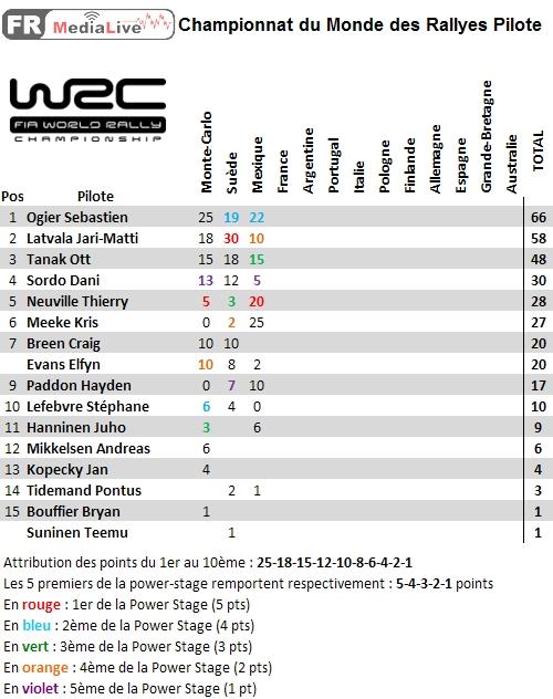 classement WRC Pilote - epreuve 3 Mexique.jpg