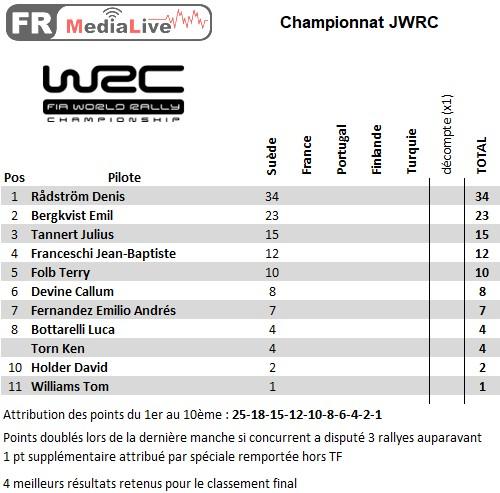 classement WRC-Junior - epreuve 1 Suède.jpg