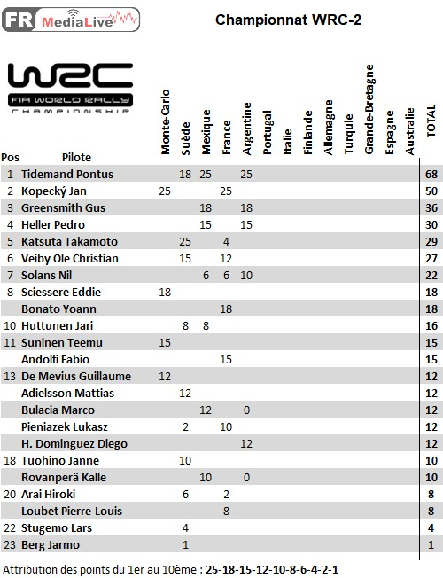 classement WRC-2 - epreuve 5 Argentine.jpg