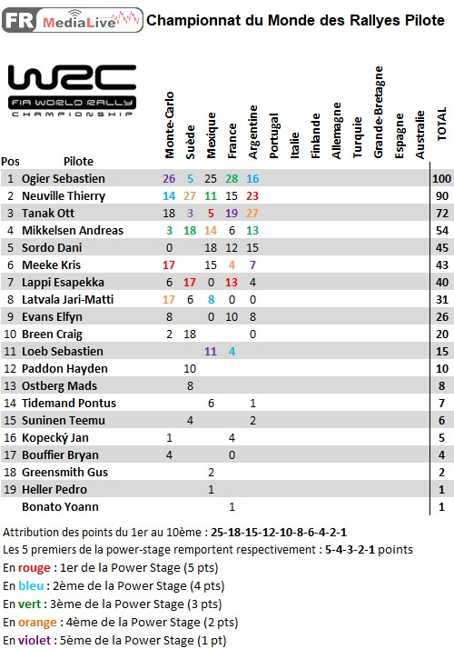 classement WRC Pilote - epreuve 5 Argentine.jpg