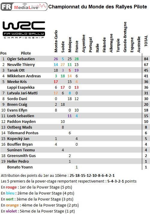 classement WRC Pilote - epreuve 4 France.jpg
