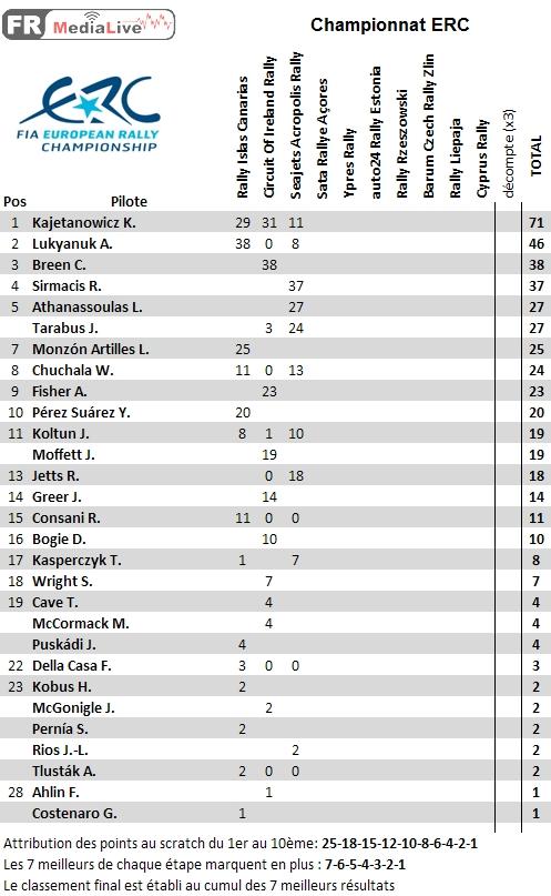 classement ERC Pilote - epreuve 3 Acropole.jpg