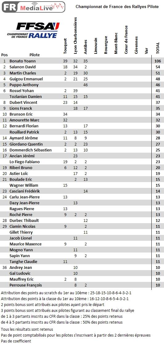 classement CFA Pilote - epreuve 3 Antibes.jpg