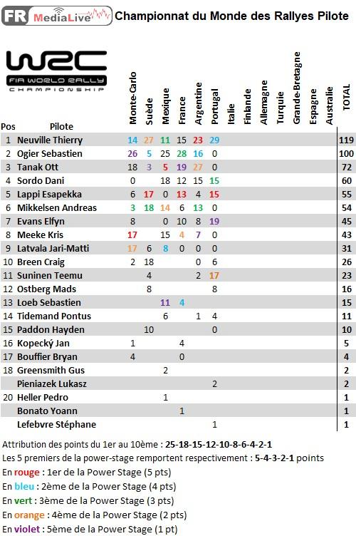 classement WRC Pilote - epreuve 6 Portugal.jpg