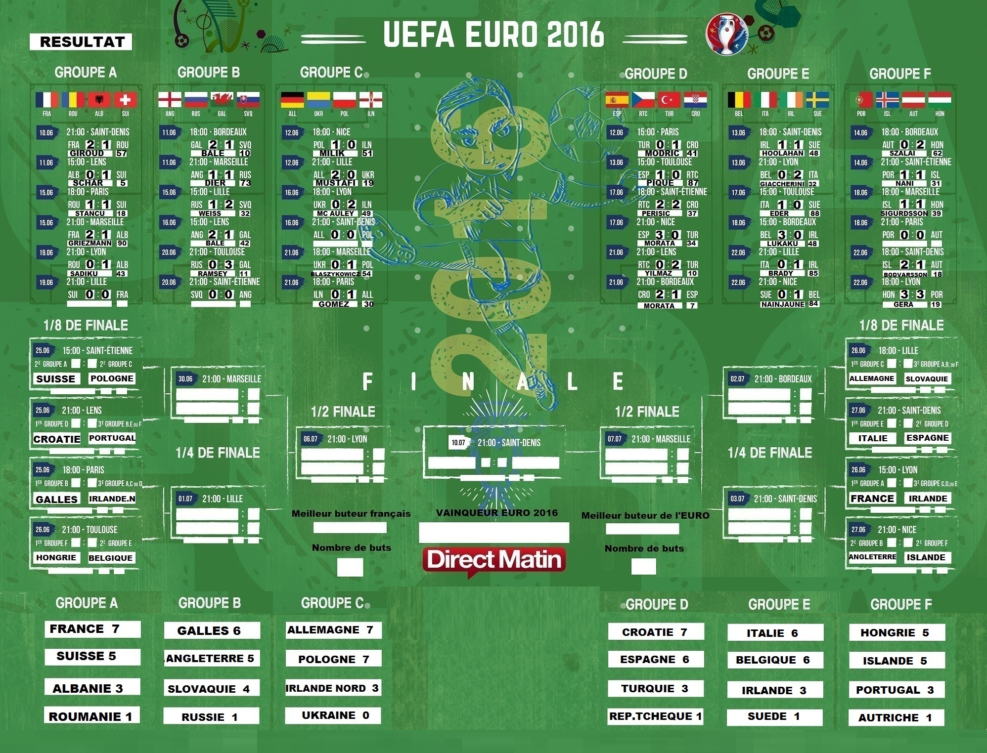 Euro 2016 football pronos forum rallye - Resultat coupe d europe de foot ...