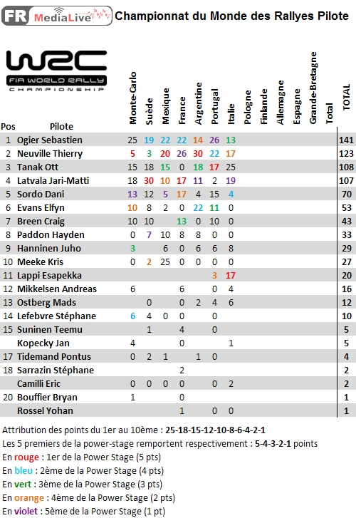 classement WRC Pilote - epreuve 7 Sardaigne.jpg