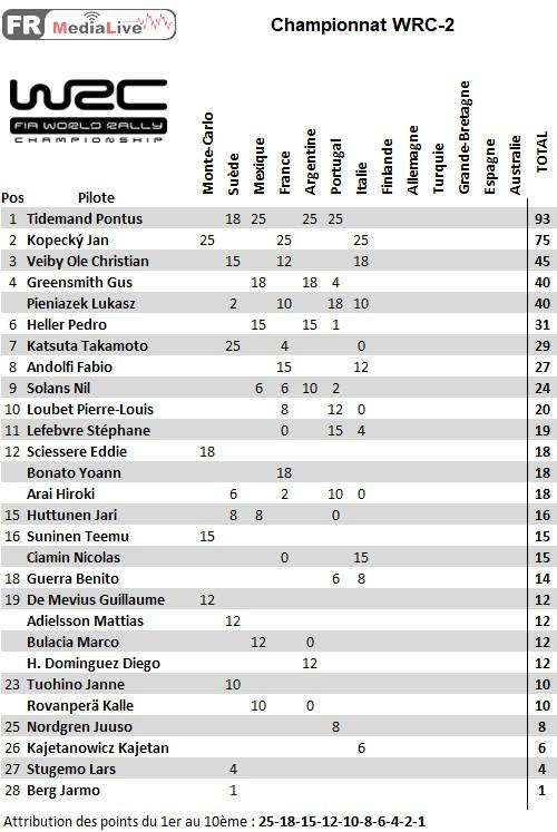 classement WRC-2 - epreuve 7 sardaigne.jpg
