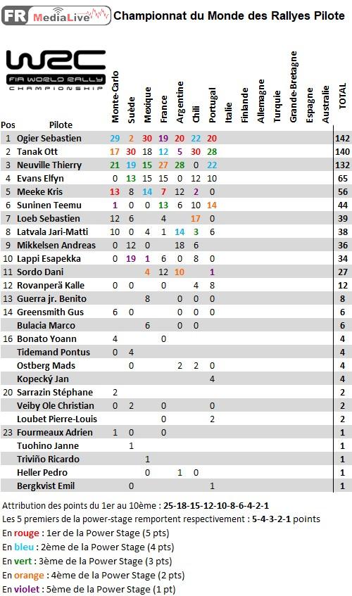classement WRC Pilote - epreuve 7 Portugal.jpg