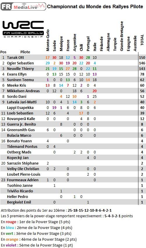 classement WRC Pilote - epreuve 8 Italie.jpg