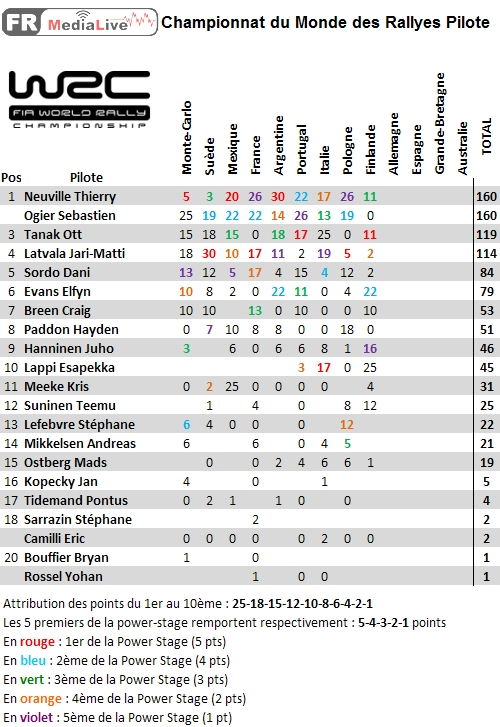 classement WRC Pilote - epreuve 9 Finlande.jpg