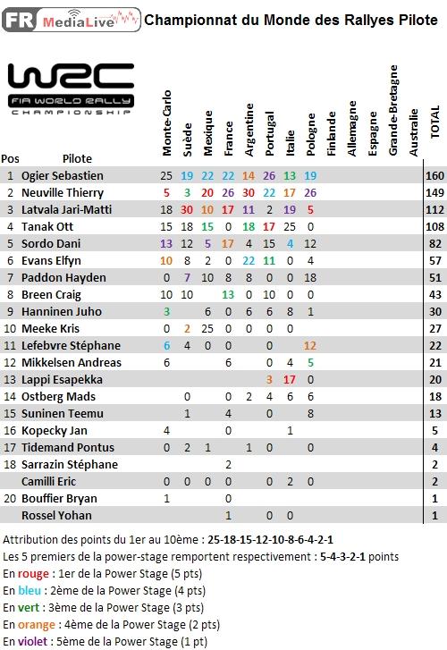 classement WRC Pilote - epreuve 8 Pologne.jpg