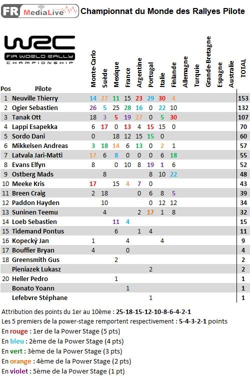 classement WRC Pilote - epreuve 8 Finlande.jpg