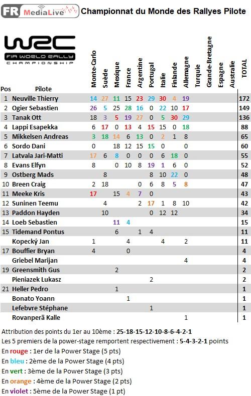 classement WRC Pilote - epreuve 9 Allemagne.jpg