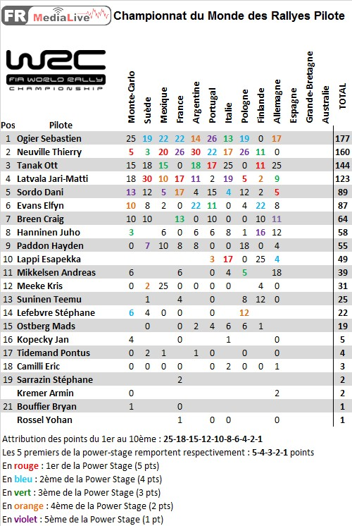 classement WRC Pilote - epreuve 10 Allemagne.jpg