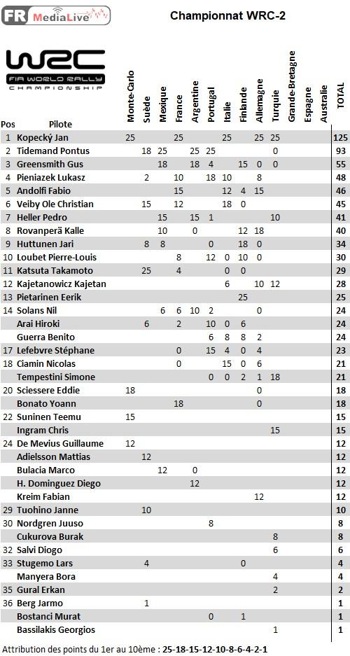 classement WRC-2 - epreuve 10 Turquie.jpg