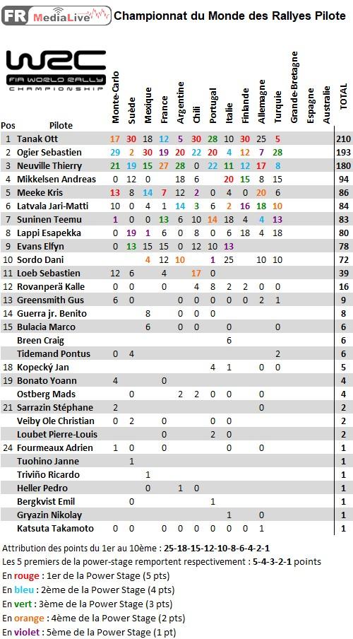 classement WRC Pilote - epreuve 11 Turquie.jpg