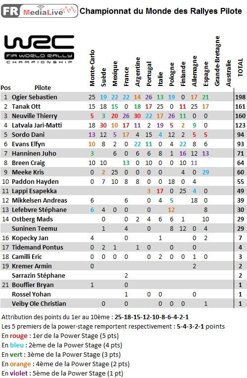 classement WRC Pilote - epreuve 11 Espagne.jpg