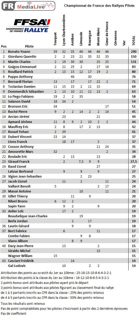 classement CFA Pilote - epreuve 7 Coeur de France.jpg