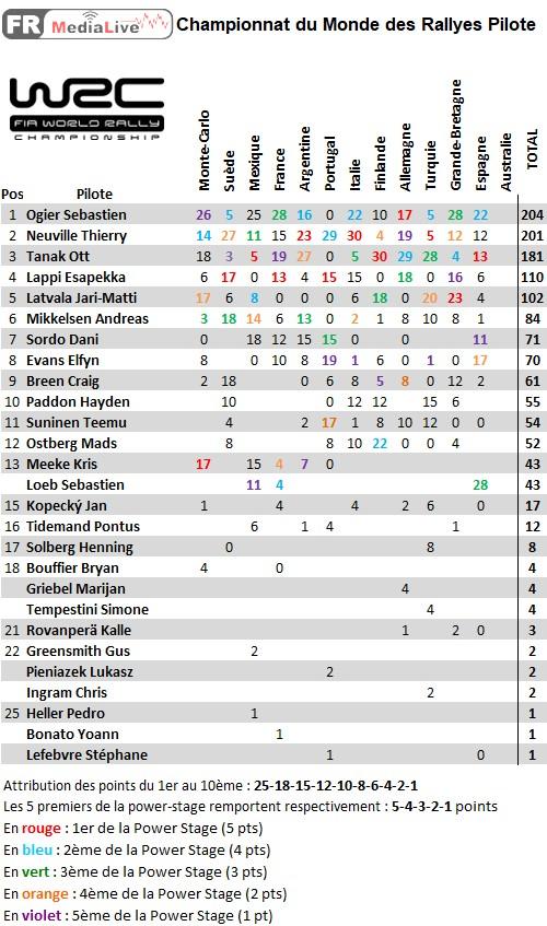 classement WRC Pilote - epreuve 12 Espagne.jpg