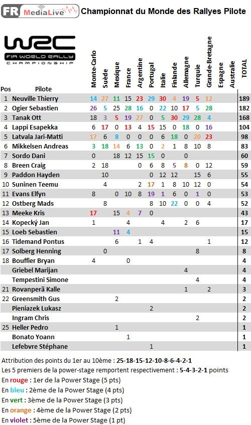 classement WRC Pilote - epreuve 11 Grande-Bretagne.jpg