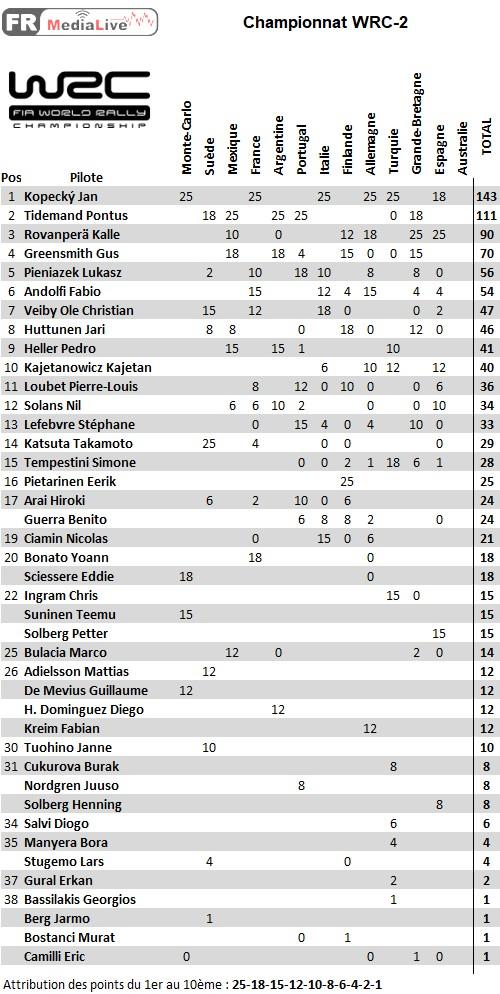 classement WRC-2 - epreuve 12 Espagne.jpg