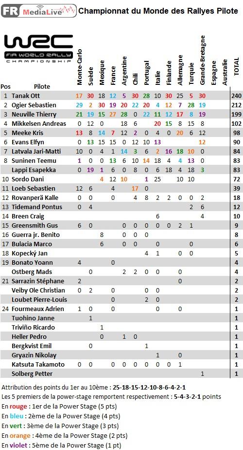 classement WRC Pilote - epreuve 12 Grande-Bretagne.jpg