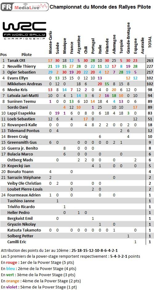 classement WRC Pilote - epreuve 13 Espagne.jpg