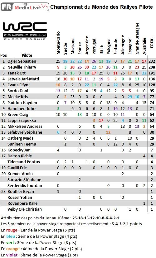 classement WRC Pilote - epreuve 13 Australie.jpg