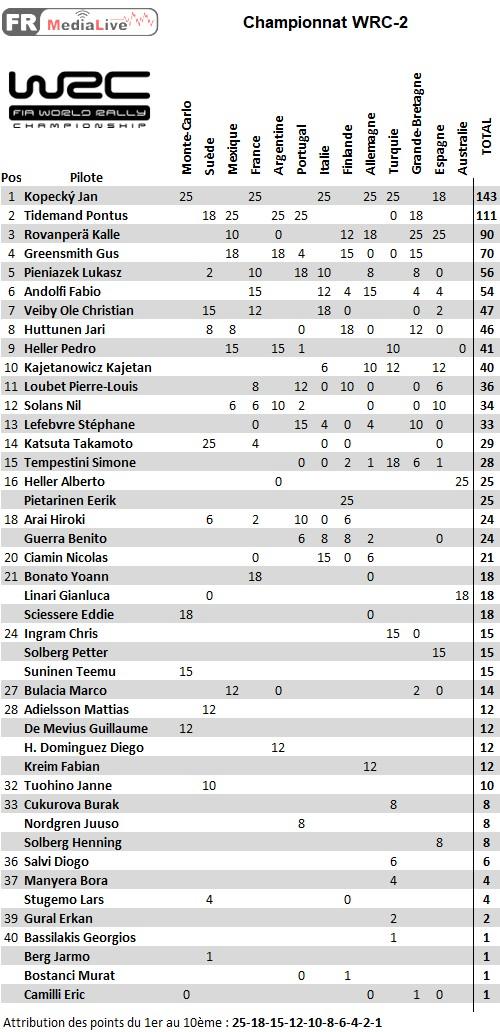 classement WRC-2 - epreuve 13 Australie.jpg