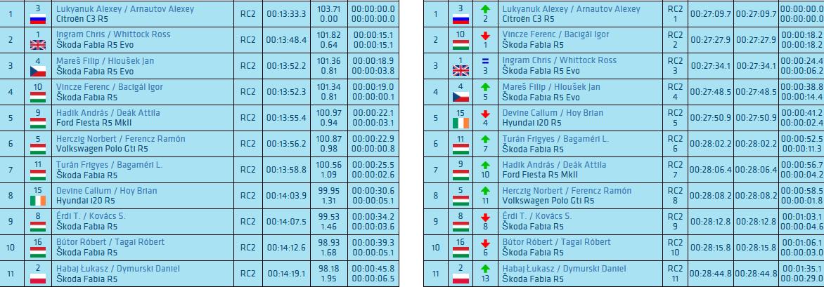 Screenshot_2019-11-09 Live Timing - FIA ERC European Rally Championship.png