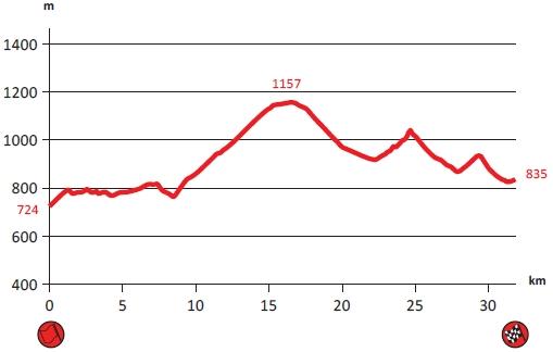 Altimétrie Monte-Carlo 2017 - ES9-11 Lardier-et-Valença - Oze.jpg