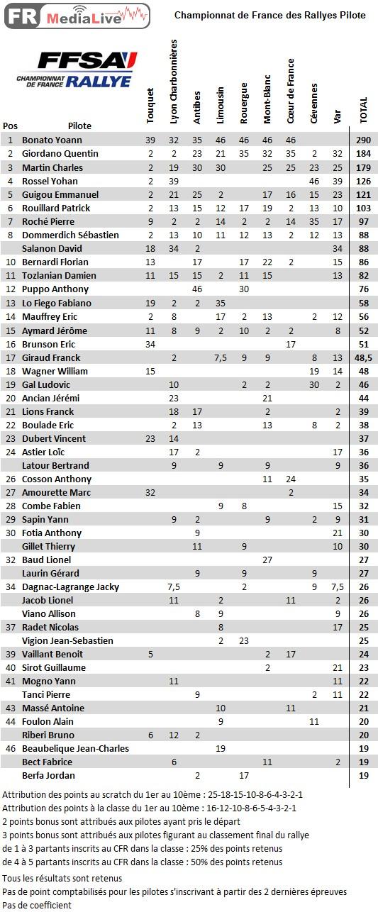 classement CFA Pilote - epreuve 9 Var.jpg